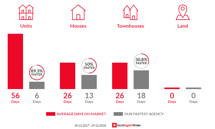 Average time to sell property in Waterloo, NSW 2017