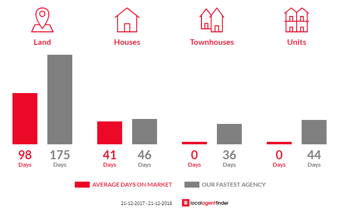 Average time to sell property in Waterloo, VIC 3373