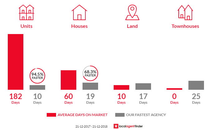 Average time to sell property in Watermans Bay, WA 6020
