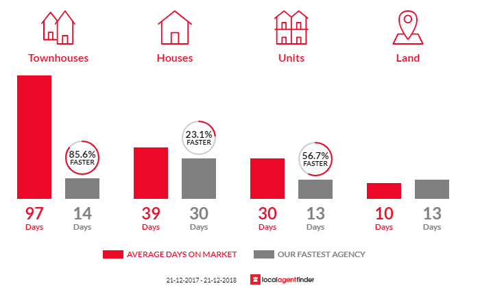 Average time to sell property in Watsonia, VIC 3087