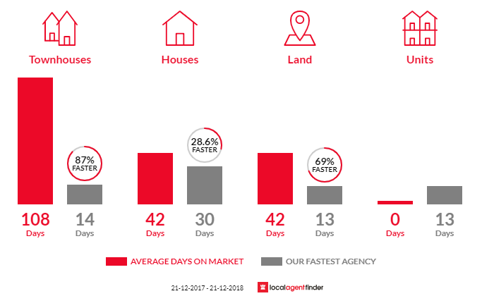 Average time to sell property in Watsonia North, VIC 3087