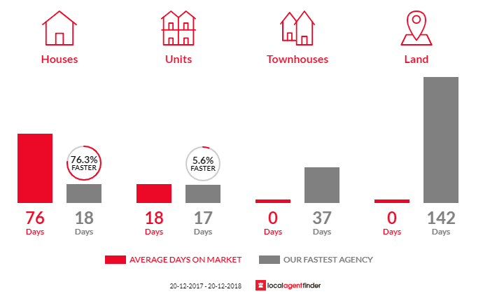Average time to sell property in Watsons Bay, NSW 2030