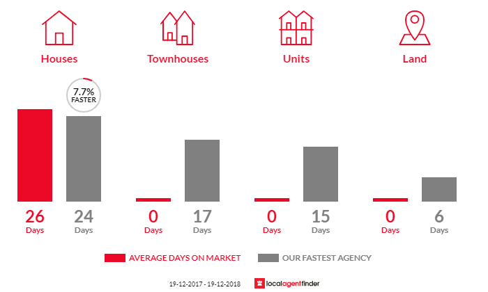 Average time to sell property in Wattamolla, NSW 2535