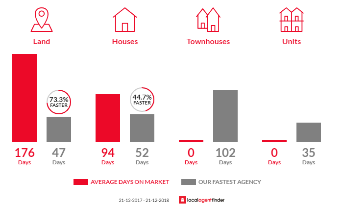 Average time to sell property in Wattle Bank, VIC 3995