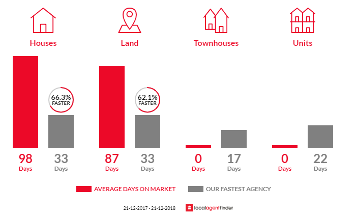 Average time to sell property in Wattle Flat, VIC 3352