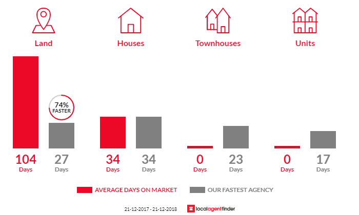 Average time to sell property in Wattle Glen, VIC 3096