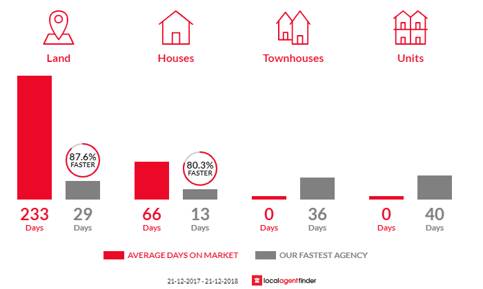 Average time to sell property in Wattle Grove, WA 6107