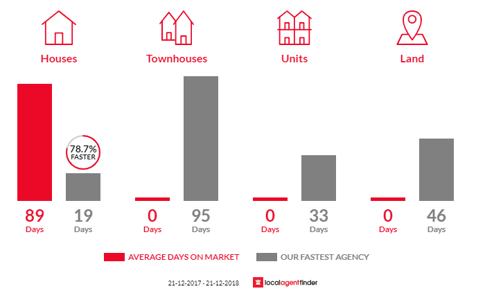 Average time to sell property in Wattleup, WA 6166