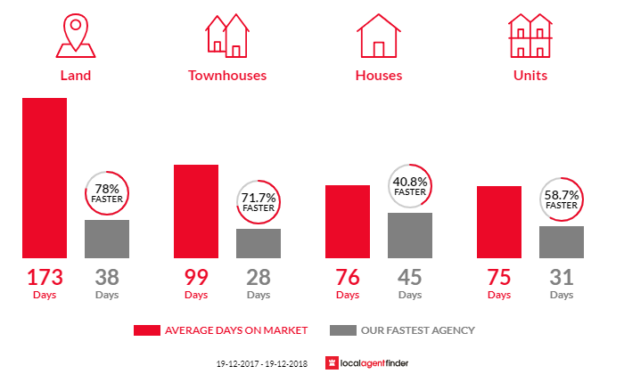 Average time to sell property in Wauchope, NSW 2446