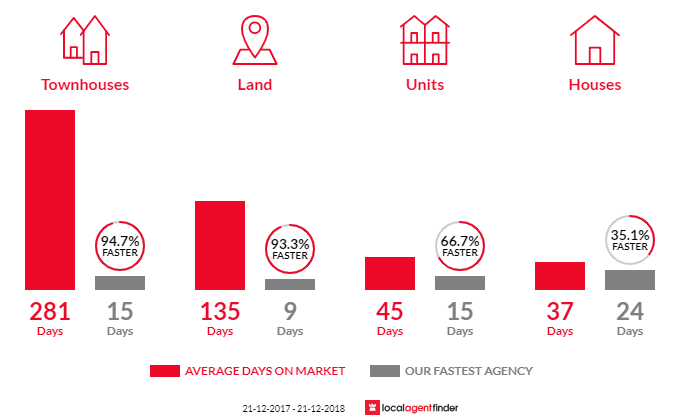Average time to sell property in Waurn Ponds, VIC 3216