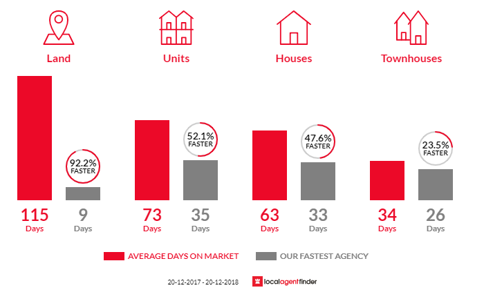 Average time to sell property in Wavell Heights, QLD 4012