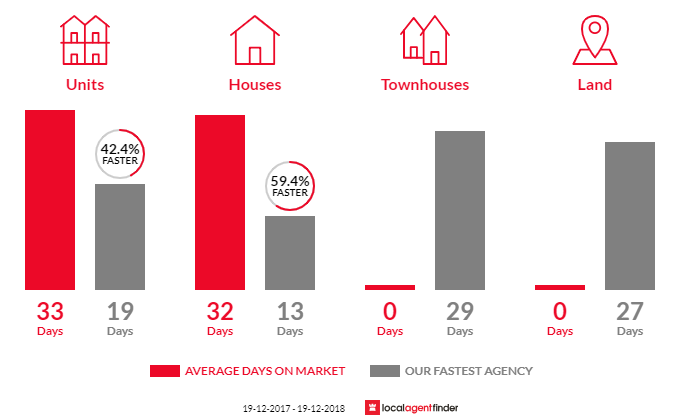 Average time to sell property in Waverley, NSW 2024
