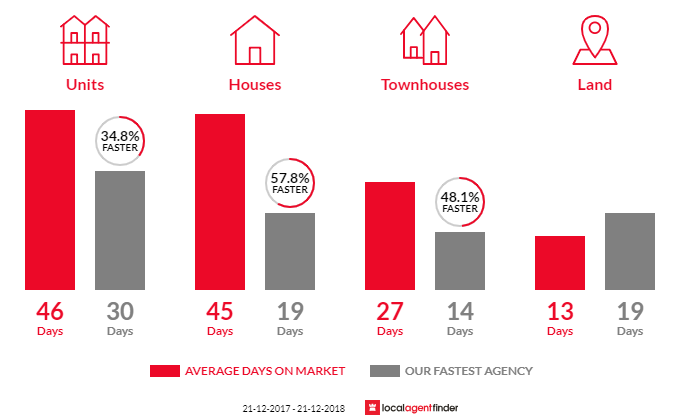 Average time to sell property in Wayville, SA 5034