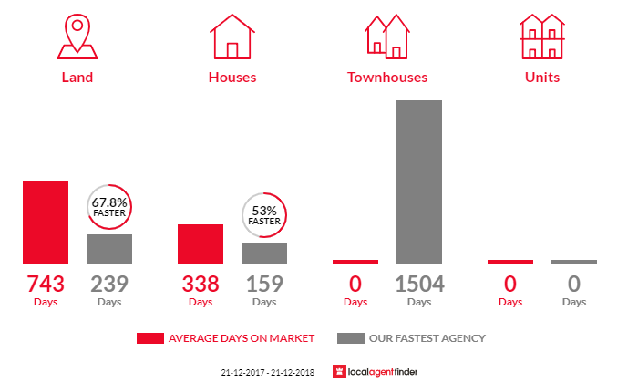 Average time to sell property in Wedderburn, VIC 3518