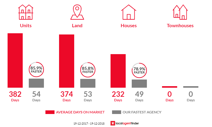 Average time to sell property in Wellington, NSW 2820