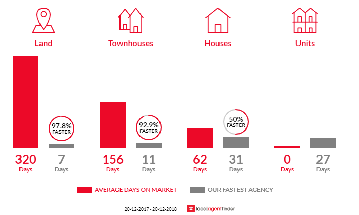 Average time to sell property in Wellington Point, QLD 4160