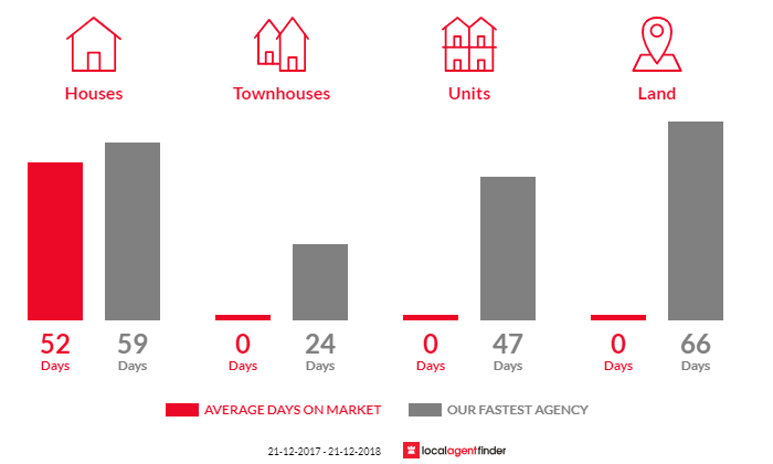 Average time to sell property in Wellsford, VIC 3551