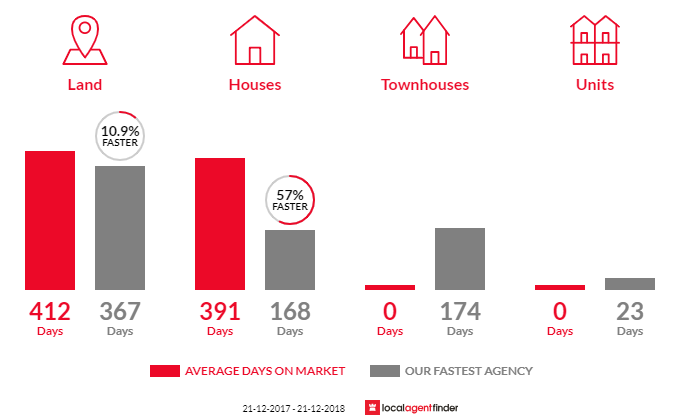 Average time to sell property in Welshpool, VIC 3966