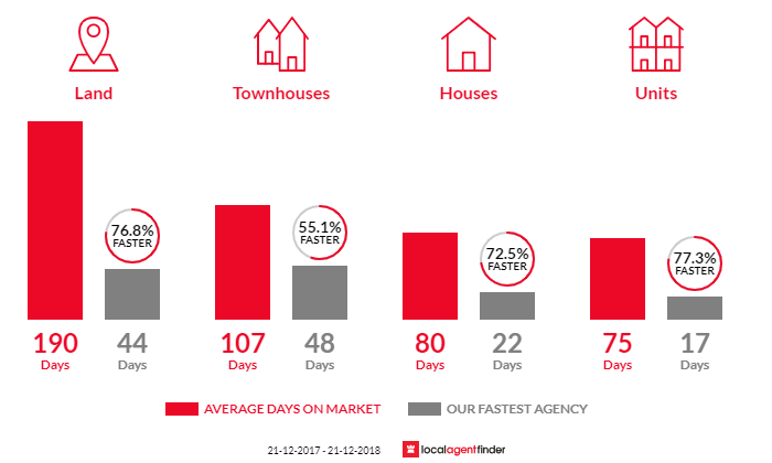Average time to sell property in Wembley Downs, WA 6019