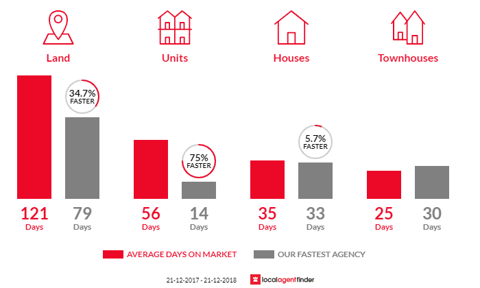 Average time to sell property in Wendouree, VIC 3355