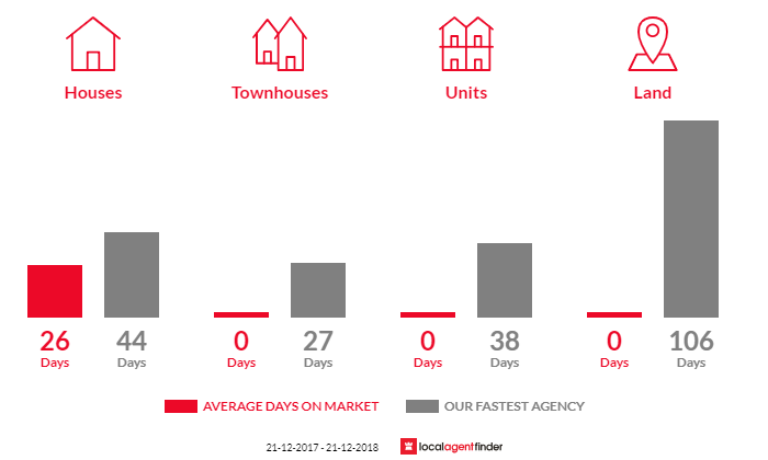 Average time to sell property in Wensleydale, VIC 3241
