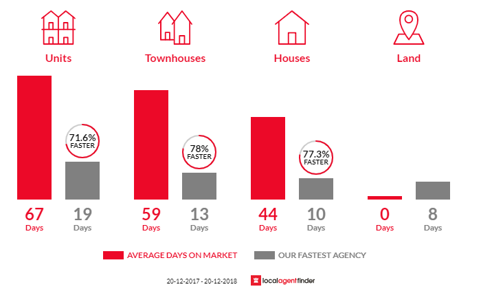 Average time to sell property in Wentworthville, NSW 2145
