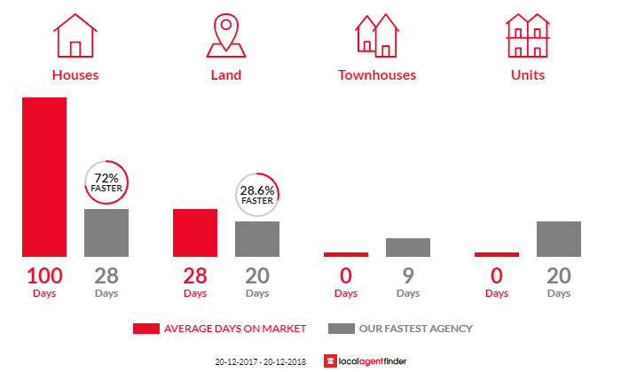 Average time to sell property in Werombi, NSW 2570