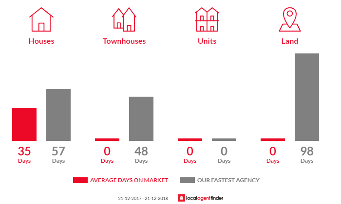 Average time to sell property in Werona, VIC 3364