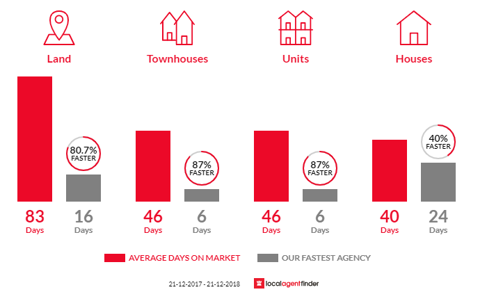 Average time to sell property in Werribee, VIC 3030