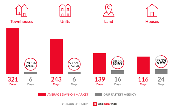 Average time to sell property in Werribee South, VIC 3030
