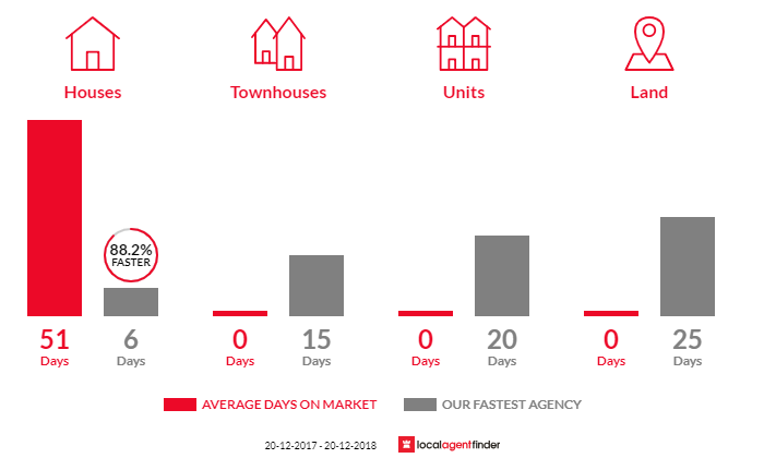 Average time to sell property in Werrington County, NSW 2747
