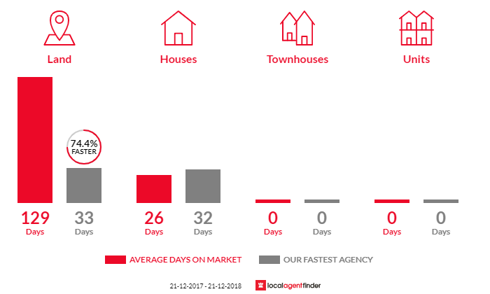 Average time to sell property in Wesburn, VIC 3799