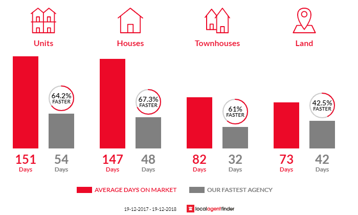 Average time to sell property in West Albury, NSW 2640