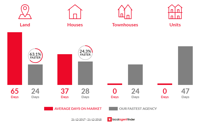 Average time to sell property in West Bendigo, VIC 3550
