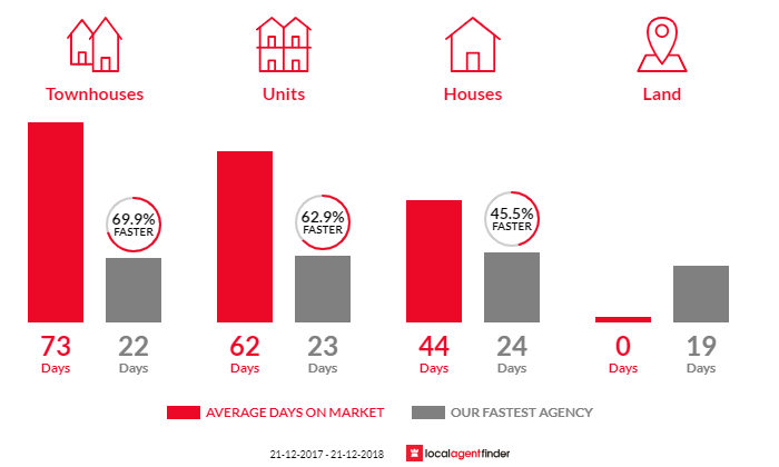 Average time to sell property in West Footscray, VIC 3012