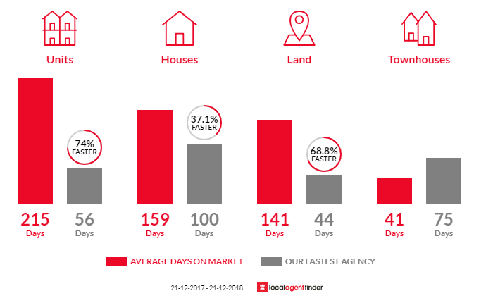 Average time to sell property in West Gladstone, QLD 4680
