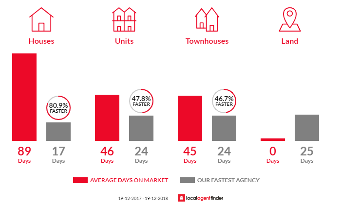 Average time to sell property in West Gosford, NSW 2250