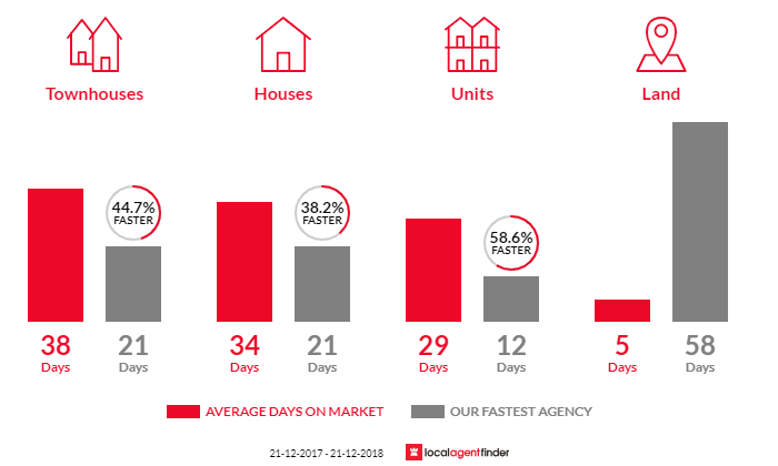 Average time to sell property in West Hobart, TAS 7000