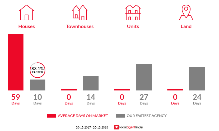 Average time to sell property in West Hoxton, NSW 2171