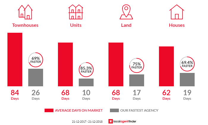 Average time to sell property in West Leederville, WA 6007