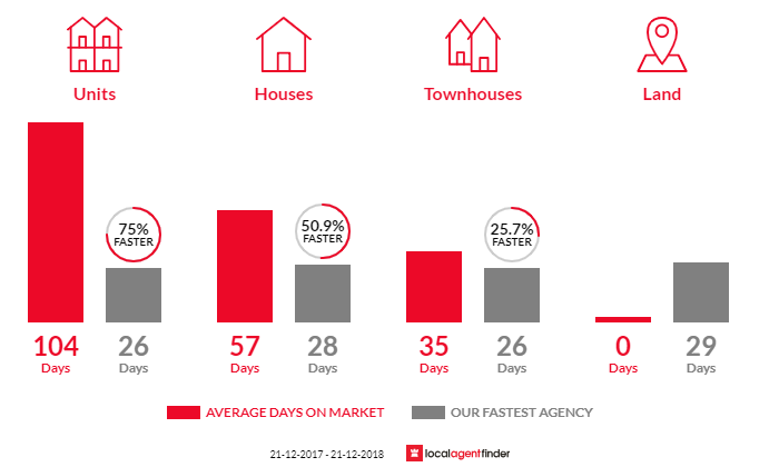 Average time to sell property in West Melbourne, VIC 3003