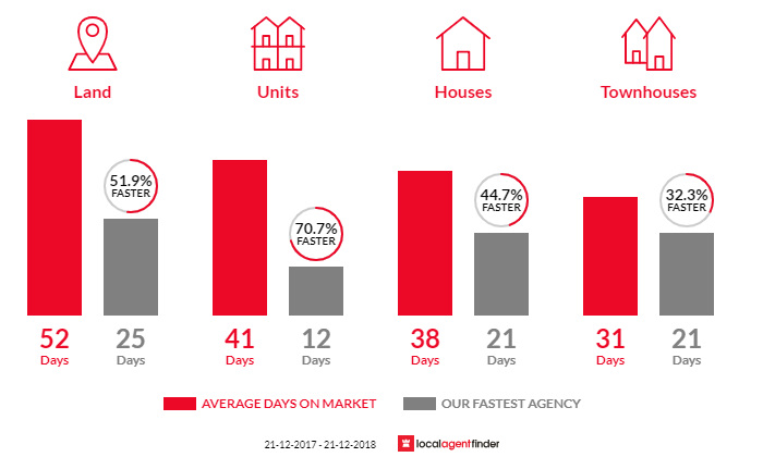 Average time to sell property in West Moonah, TAS 7009