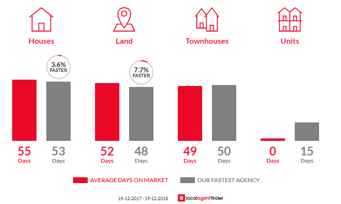 Average time to sell property in West Nowra, NSW 2541