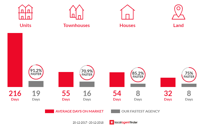 Average time to sell property in West Pennant Hills, NSW 2125