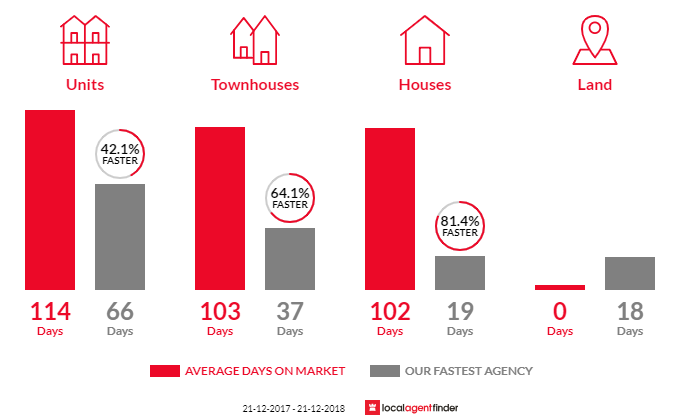 Average time to sell property in West Perth, WA 6005