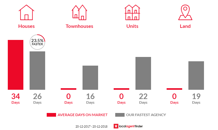 Average time to sell property in West Pymble, NSW 2073