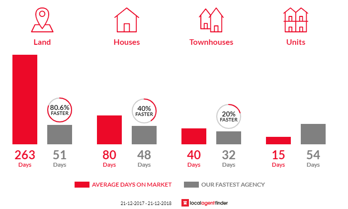 Average time to sell property in West Wodonga, VIC 3690