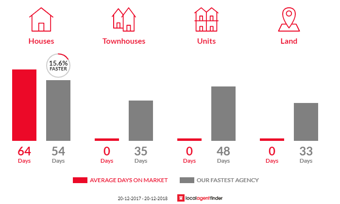 Average time to sell property in West Woombye, QLD 4559