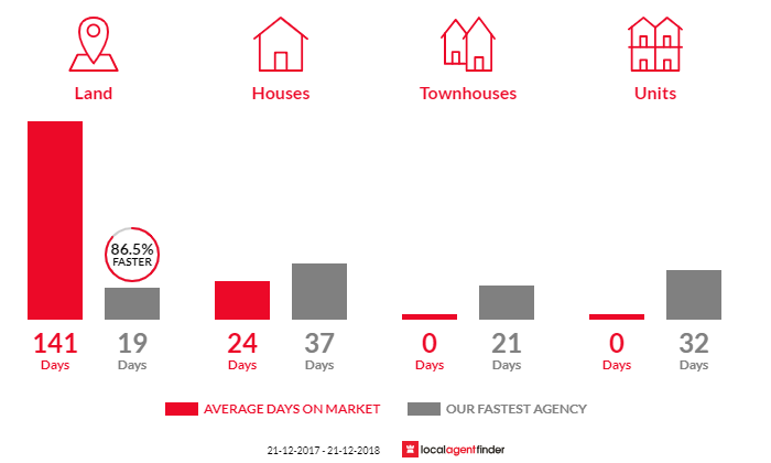 Average time to sell property in Westerway, TAS 7140