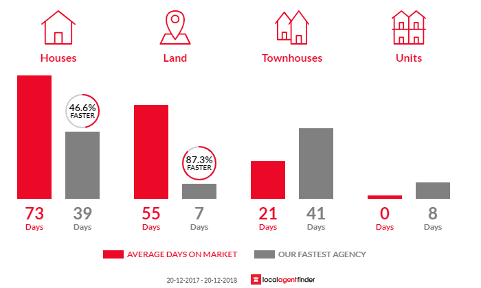 Average time to sell property in Westlake, QLD 4074